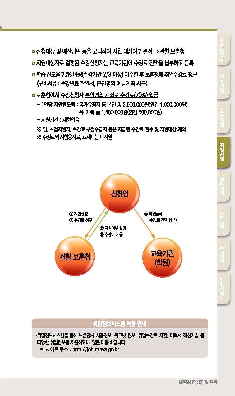 카드보훈정보 2020년 보훈보상대상자, 유족 혜택 보훈지원안내